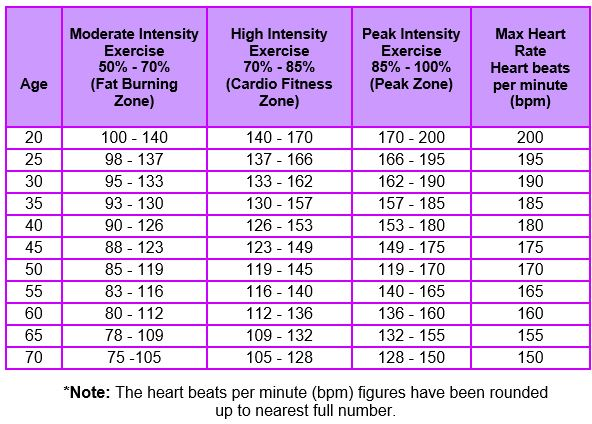 Exercise heart rate chart