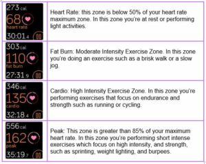 Heart rate training zones